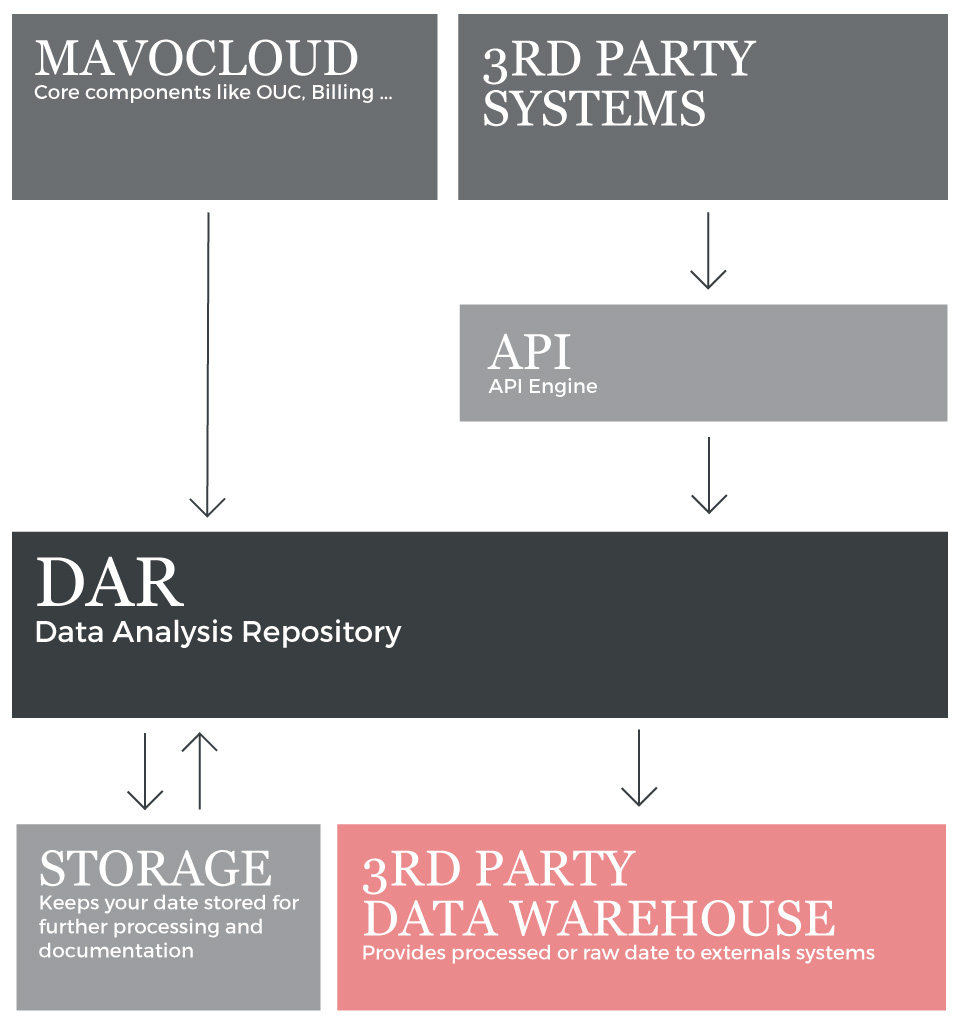 mavoco data analysis repository
